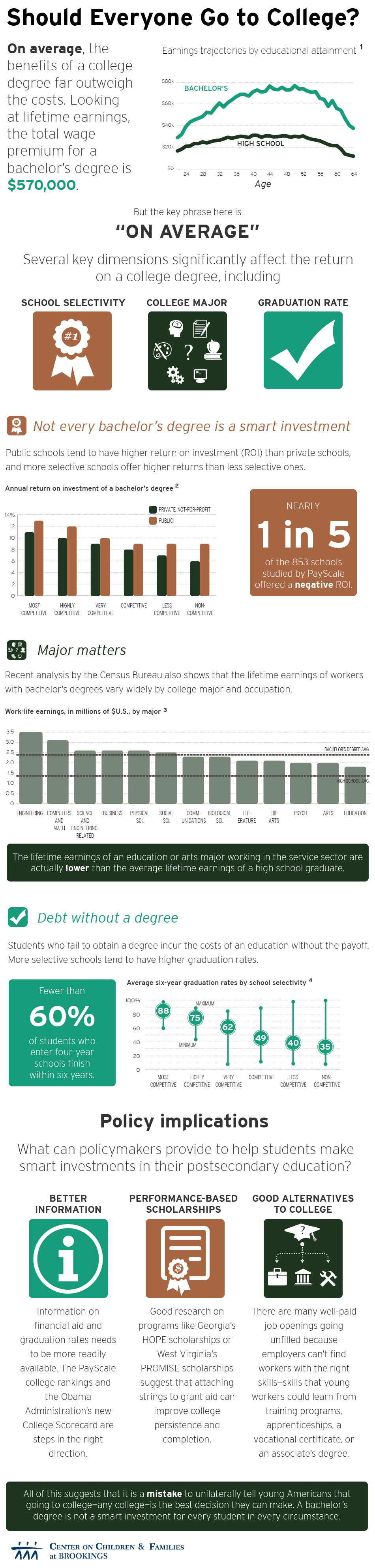 infographic should everyone go to college brookings institution major and college selectivity in order to better assess whether or not a four year degree will significantly improve an individual s future earnings