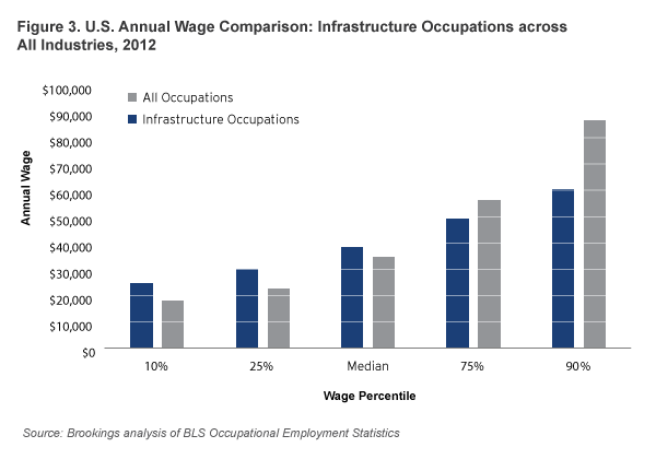 While Many Infrastructure Occupations Pay Lower Wages To Workers At The  75th And 90th Percentile, Their Wages Are More Evenly Distributed Relative  To All ...