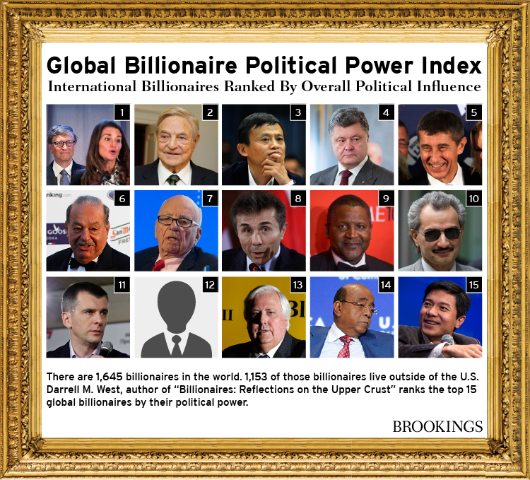Global Billionaire Political Power Index: International Billionaires ranked By Overall Political Influence