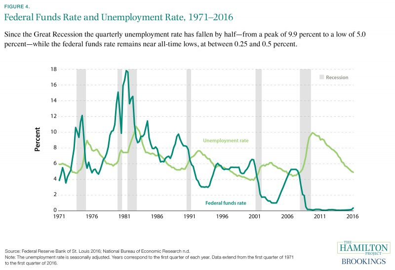 Nine Facts About The Great Recession And Tools For Fighting The Next
