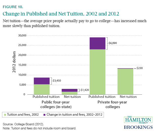 thirteen economic facts about social mobility and the role of  the sticker price of college has increased significantly in the past decade but the actual price for many lower and middle income students has not