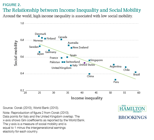 kinds of social mobility