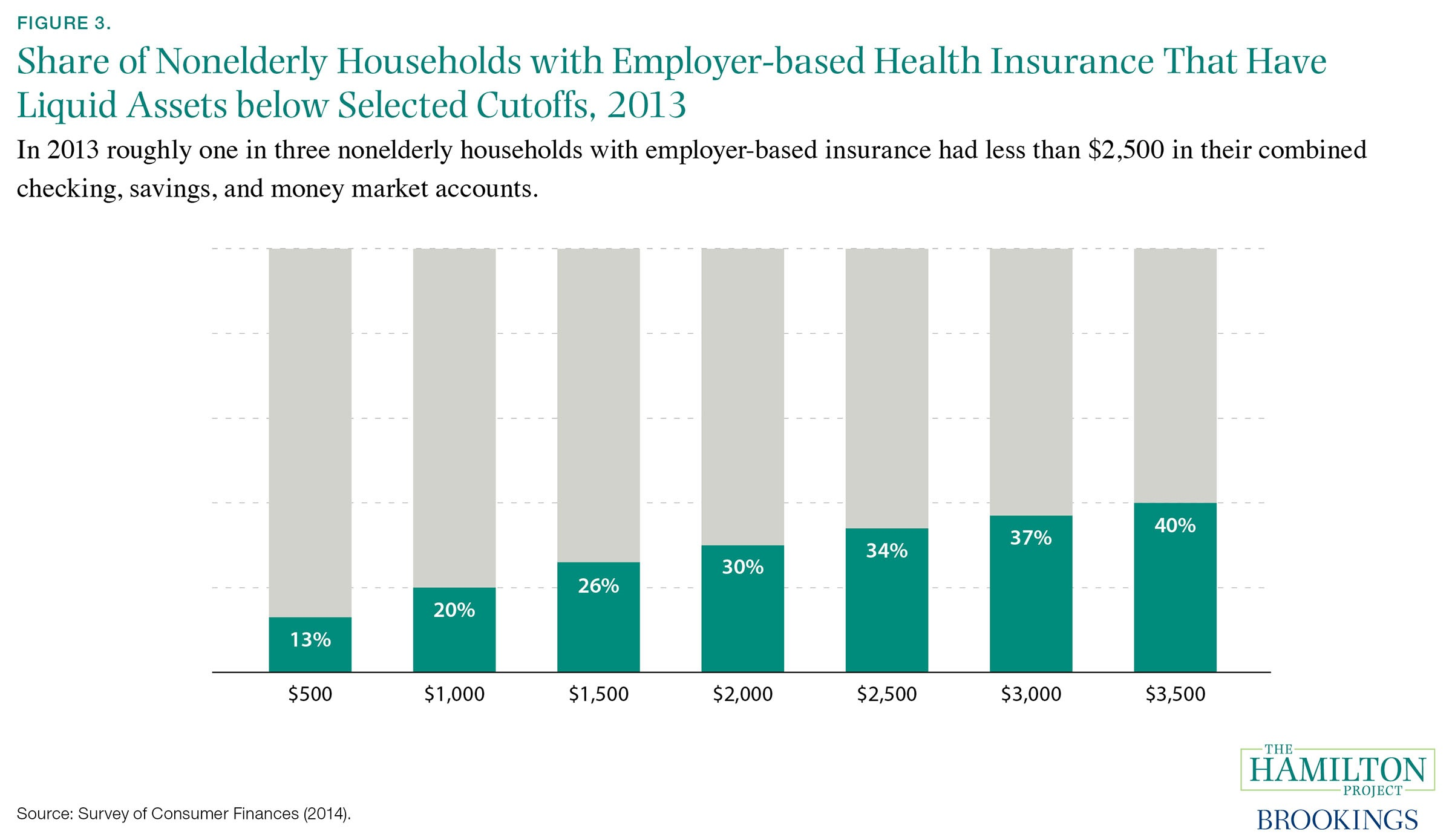 Six Economic Facts About Health Care And Health Insurance Markets  Millions Of Households With Health Insurance Do Not Have Enough Cash On  Hand To Pay Outofpocket Medical Expenses In The Event Of A Major Health  Shock