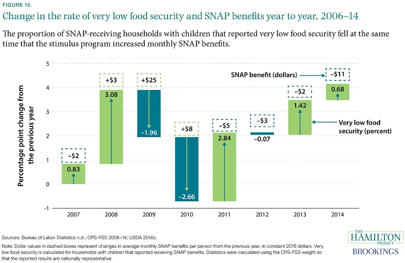 Fact 10 Increases In Snap Benefits Coincided With Decreases Very Low Food Security Among Recipients
