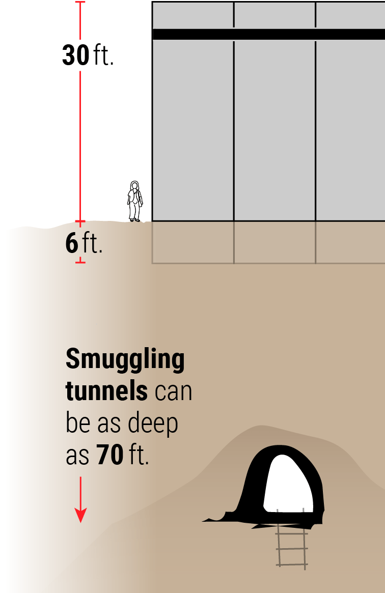 smuggling tunnel can be as deep as 70 feet, lower than the wall being 6 feet deep