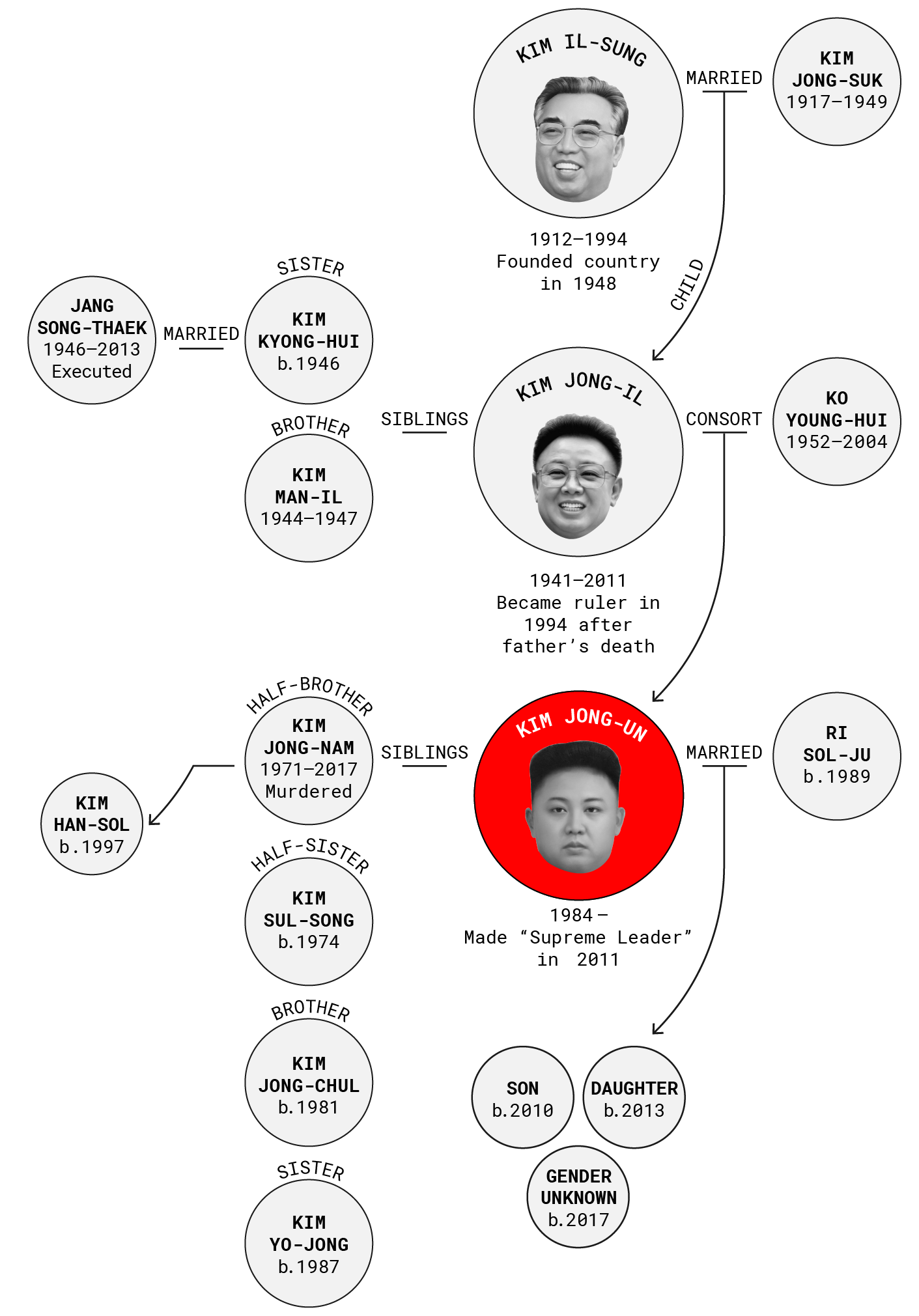 The Education Of Kim Jongun North Koreas Secrecy Makes It Difficult To Verify Information About Kim  Jonguns Children Including How Many There Are And When They Were Born