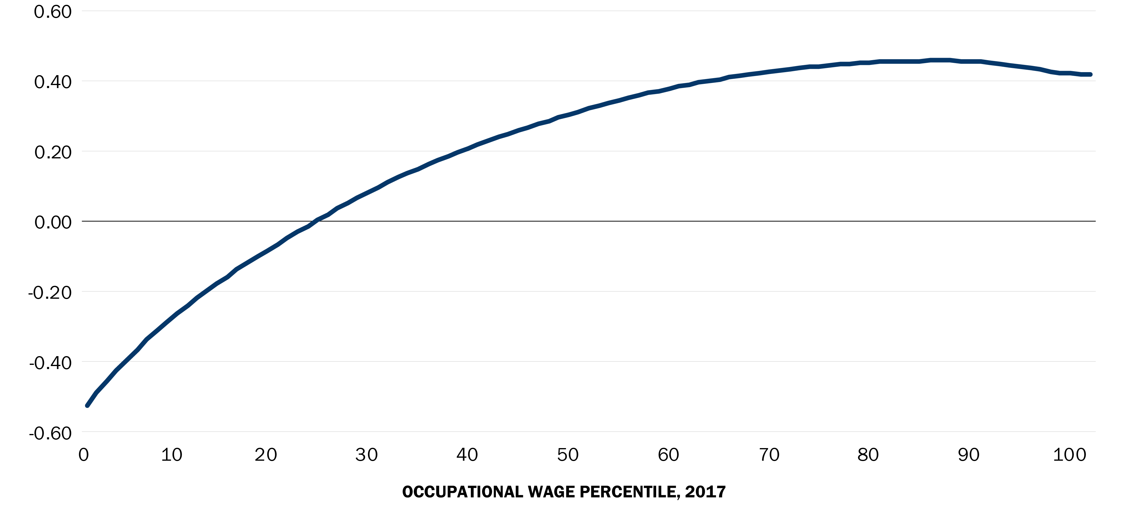 AI exposure for all occupational wage percentiles